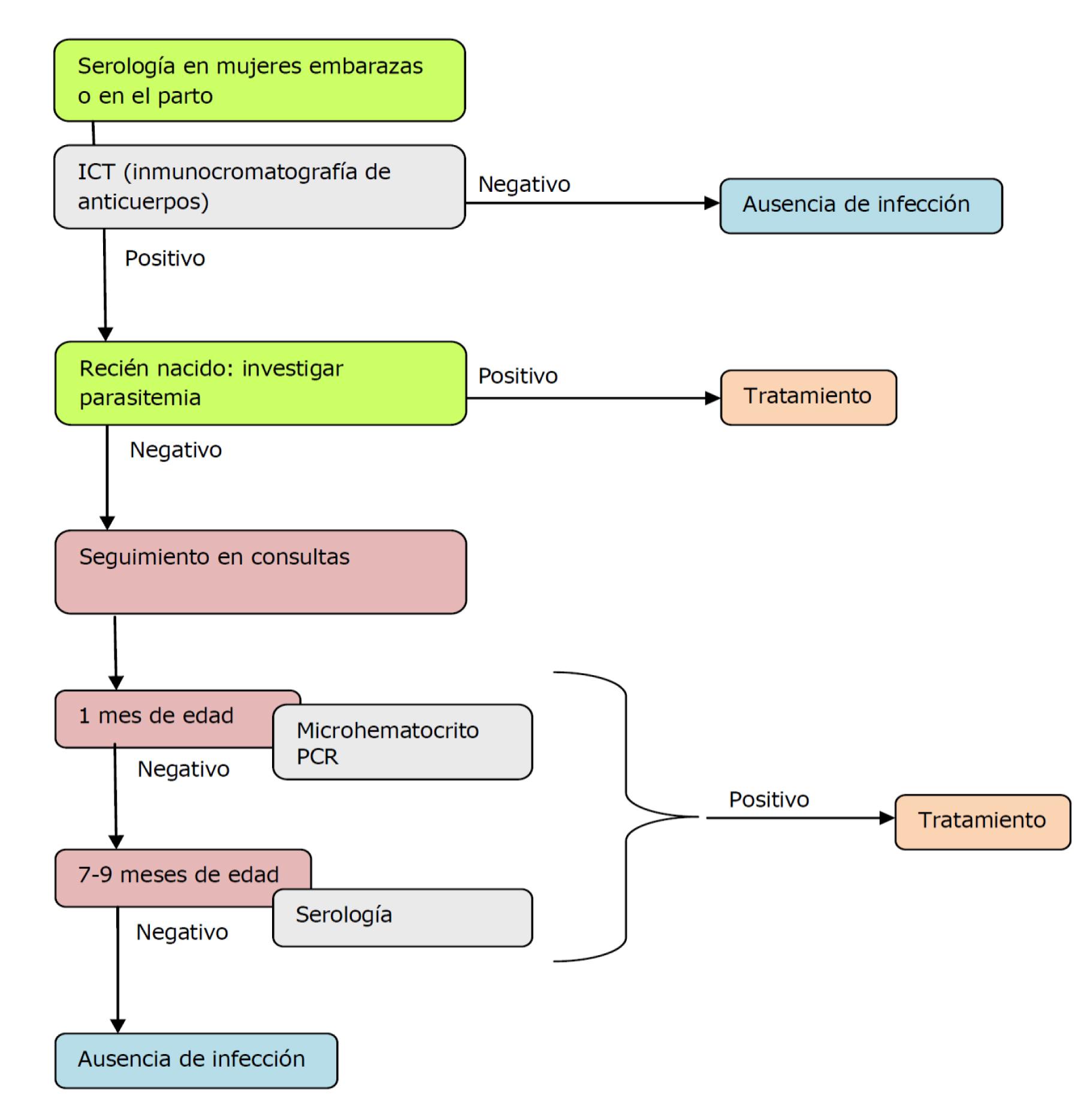diagnostico de enfermedad de chagas en fase cronica